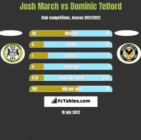Josh March vs Dominic Telford h2h player stats