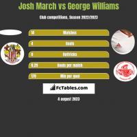 Josh March vs George Williams h2h player stats