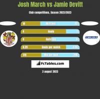 Josh March vs Jamie Devitt h2h player stats