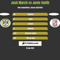 Josh March vs Jonte Smith h2h player stats