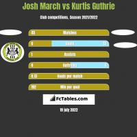 Josh March vs Kurtis Guthrie h2h player stats
