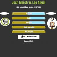 Josh March vs Lee Angol h2h player stats