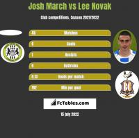 Josh March vs Lee Novak h2h player stats