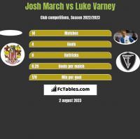 Josh March vs Luke Varney h2h player stats