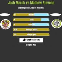 Josh March vs Mathew Stevens h2h player stats