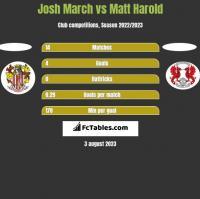 Josh March vs Matt Harold h2h player stats