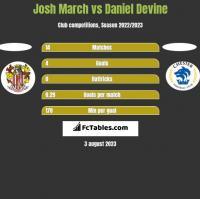 Josh March vs Daniel Devine h2h player stats