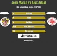Josh March vs Alex Addai h2h player stats