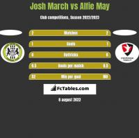Josh March vs Alfie May h2h player stats