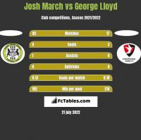 Josh March vs George Lloyd h2h player stats