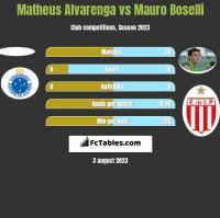 Matheus Alvarenga vs Mauro Boselli h2h player stats