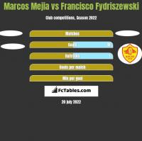 Marcos Mejia vs Francisco Fydriszewski h2h player stats