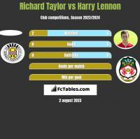 Richard Taylor vs Harry Lennon h2h player stats