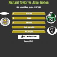 Richard Taylor vs Jake Buxton h2h player stats