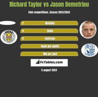 Richard Taylor vs Jason Demetriou h2h player stats