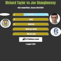 Richard Taylor vs Joe Shaughnessy h2h player stats