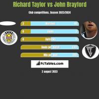 Richard Taylor vs John Brayford h2h player stats