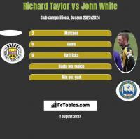 Richard Taylor vs John White h2h player stats