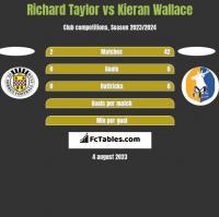 Richard Taylor vs Kieran Wallace h2h player stats