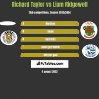 Richard Taylor vs Liam Ridgewell h2h player stats