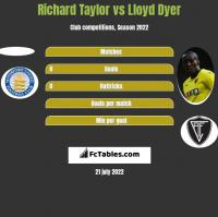 Richard Taylor vs Lloyd Dyer h2h player stats