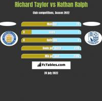 Richard Taylor vs Nathan Ralph h2h player stats