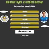 Richard Taylor vs Robert Kiernan h2h player stats