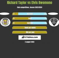 Richard Taylor vs Elvis Bwomono h2h player stats
