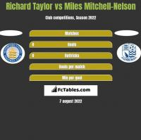 Richard Taylor vs Miles Mitchell-Nelson h2h player stats