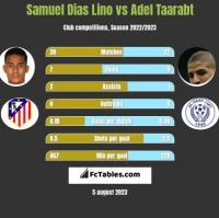 Samuel Dias Lino vs Adel Taarabt h2h player stats