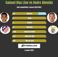 Samuel Dias Lino vs Andre Almeida h2h player stats