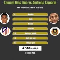 Samuel Dias Lino vs Andreas Samaris h2h player stats