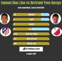 Samuel Dias Lino vs Bertrand Yves Baraye h2h player stats