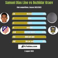 Samuel Dias Lino vs Bozhidar Kraev h2h player stats