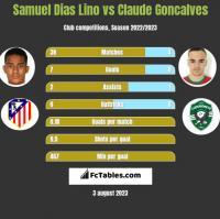 Samuel Dias Lino vs Claude Goncalves h2h player stats