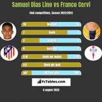 Samuel Dias Lino vs Franco Cervi h2h player stats