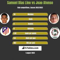 Samuel Dias Lino vs Joao Afonso h2h player stats