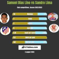 Samuel Dias Lino vs Sandro Lima h2h player stats