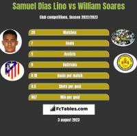 Samuel Dias Lino vs William Soares h2h player stats