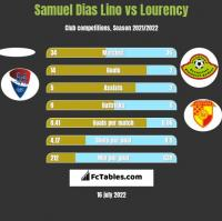 Samuel Dias Lino vs Lourency h2h player stats