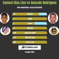 Samuel Dias Lino vs Goncalo Rodrigues h2h player stats