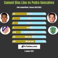 Samuel Dias Lino vs Pedro Goncalves h2h player stats
