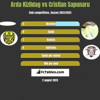 Arda Kizildag vs Cristian Sapunaru h2h player stats