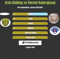 Arda Kizildag vs Florent Hadergjonaj h2h player stats