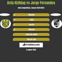 Arda Kizildag vs Jorge Fernandes h2h player stats