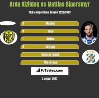 Arda Kizildag vs Mattias Bjaersmyr h2h player stats