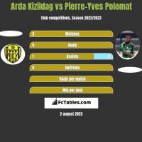 Arda Kizildag vs Pierre-Yves Polomat h2h player stats