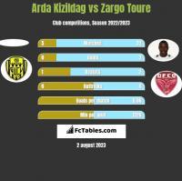 Arda Kizildag vs Zargo Toure h2h player stats