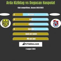 Arda Kizildag vs Dogucan Haspolat h2h player stats