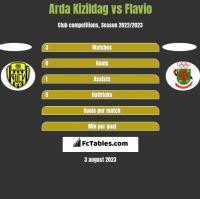 Arda Kizildag vs Flavio h2h player stats